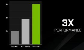 GTX 1050 skal yte tre ganger bedre enn GTX 650. Hvordan det yter i forhold til GTX 950, sa du? Vel, det overlater visst Nvidia til oss å finne ut av...