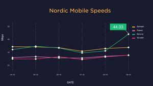 Farts-eksplosjon i norske mobilnett