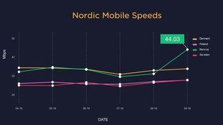 Kraftig fartsøkning i norske mobilnett
