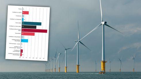 Så stor er norsk havvind-industri
