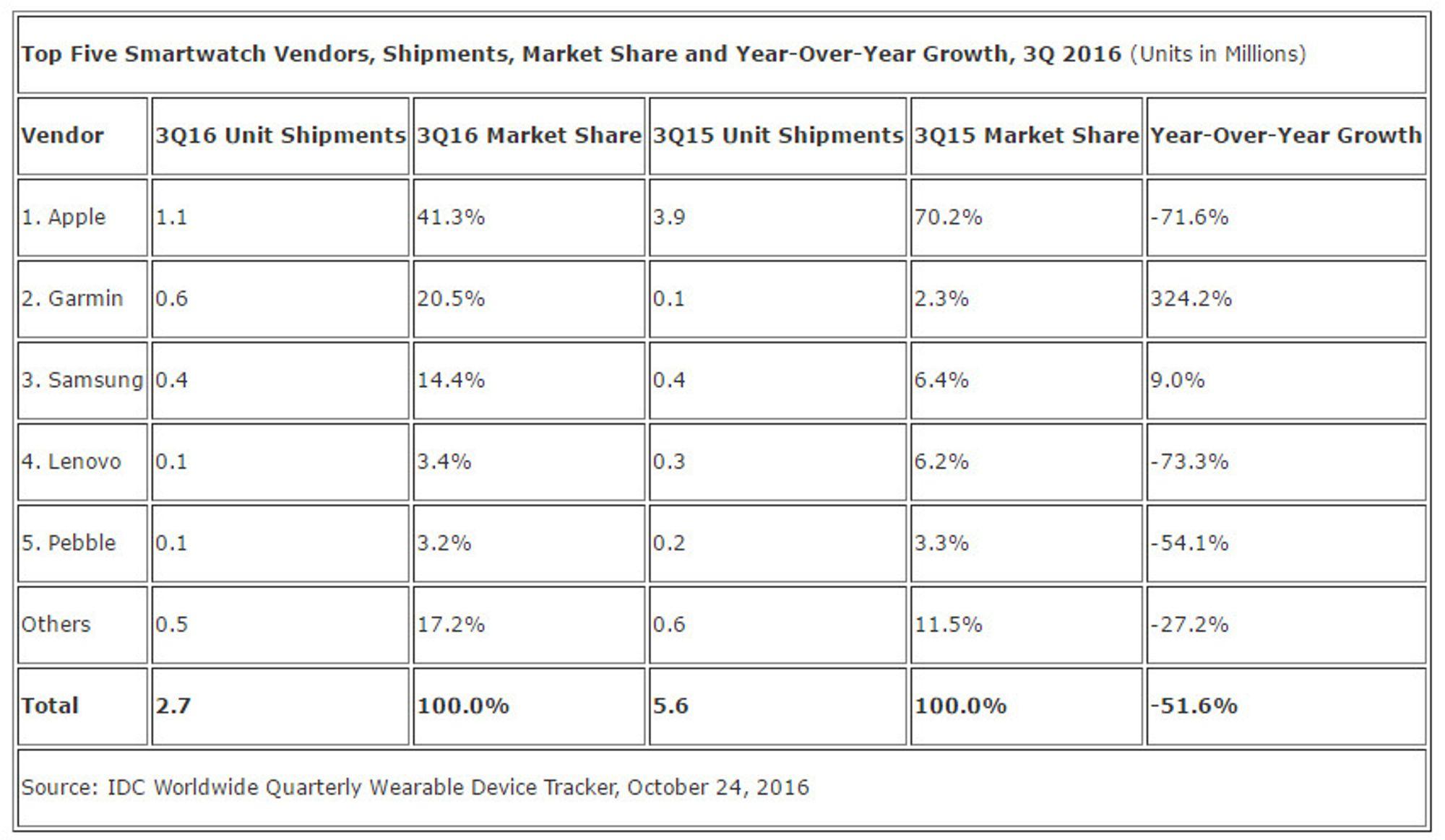 Leveransene av smartklokker i tredje kvartal av 2016.