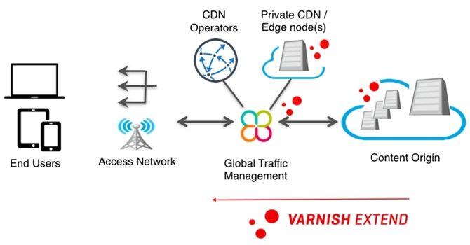 Tjenesten fra Varnish og Cedexis gir innholdsleverander et verktøy for fleksibel håndtering av trafikk.