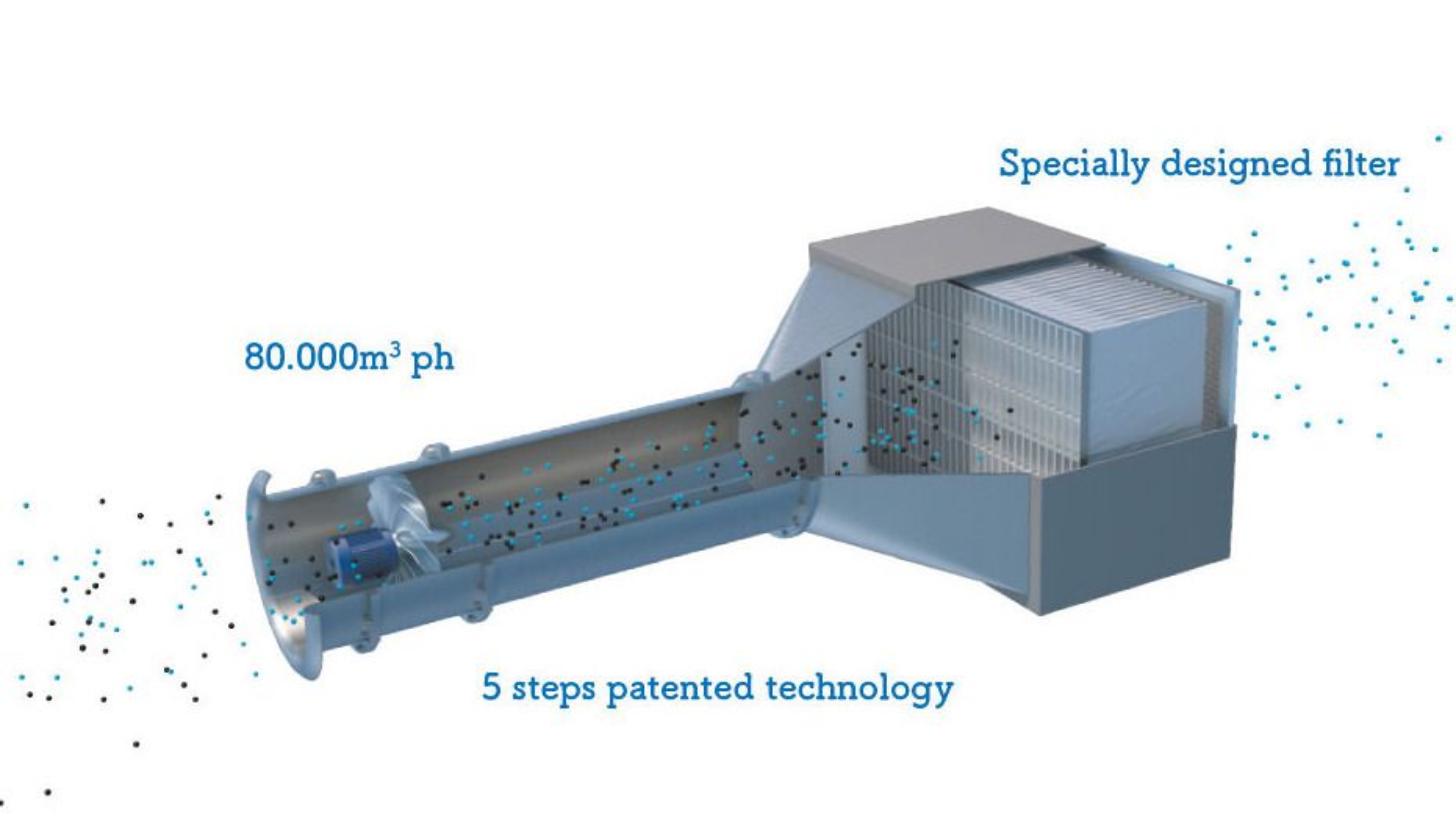 Denne maskinen støvsuger byluften, og fjerner det meste av svevestøvet. Systemfiltre filtrerer ut 100 prosent av fine partikler og 95 prosent av ultrafine partikler fra avgassen.