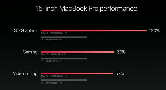Den femten tommer store MacBook Pro-modellen har blitt mye raskere.