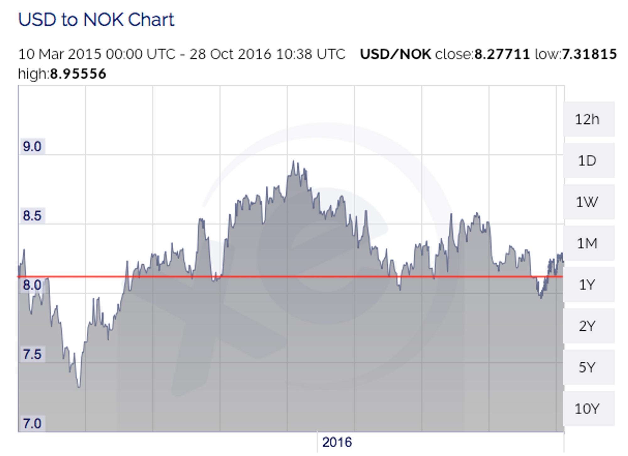 Utviklingen NOK/USD mars 2015 til september 2016.