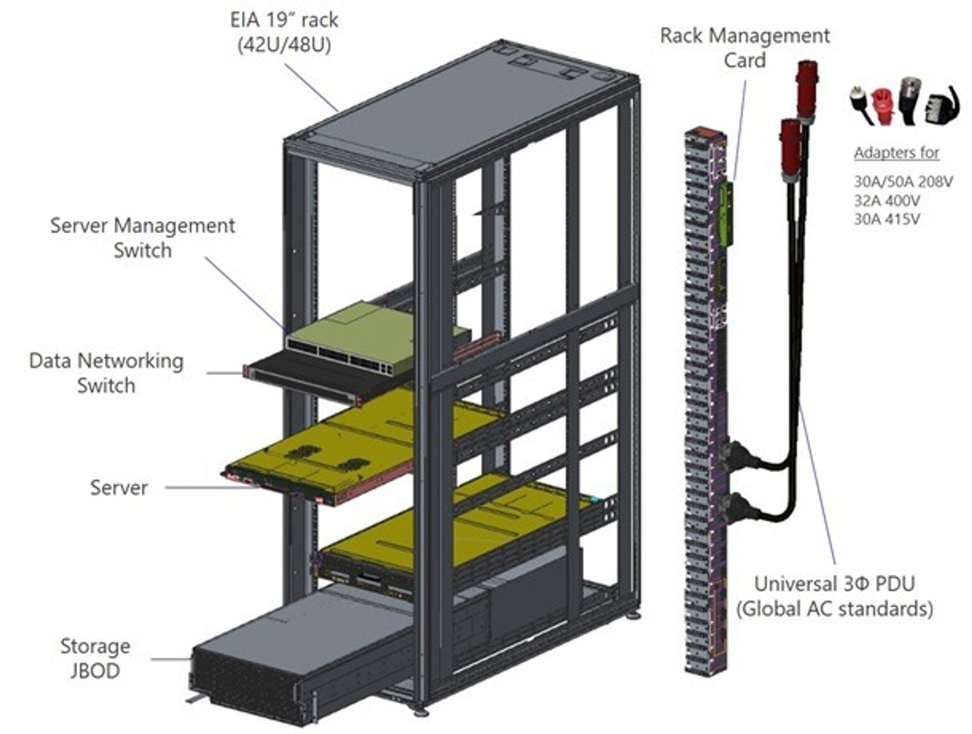 Project Olympus består av en rekke moduler og komponenter.