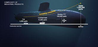 Ubåtbygging er komplisert, veldig komplisert.