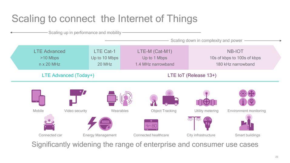 Dette lysarket fra Qualcomm viser sammenhengen mellom de ulike LTE-valørene og tjenester innen tingenes Internett (IoT) de kan benyttes til å knytte sammen. .