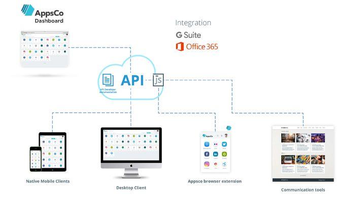 Appsco kan brukes både på PC, mobil og nettbrett.