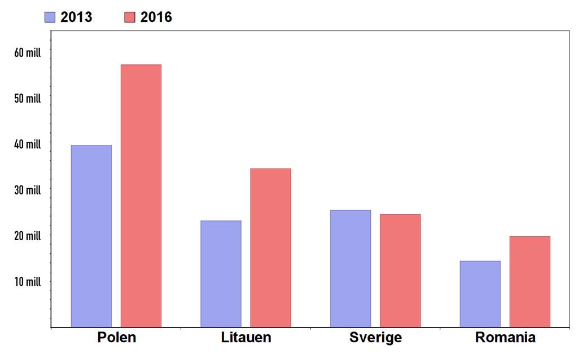 Ubetalte regninger 2013 - 2016.