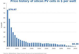 Prisfall: Det er ikke mange produktområder som kan vise til et så formidabelt prisfall som solceller.
