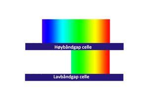 Flerlags solceller: Den hellige gral på solcellesiden er å kunne produsere rimelige tandemceller der det øvre laget tar seg av det energirike blå lyset, mens cellen under konverterer det røde spekteret til strøm.