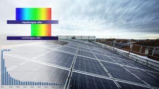 Dette er teknologisprangene bak solcelle-revolusjonen