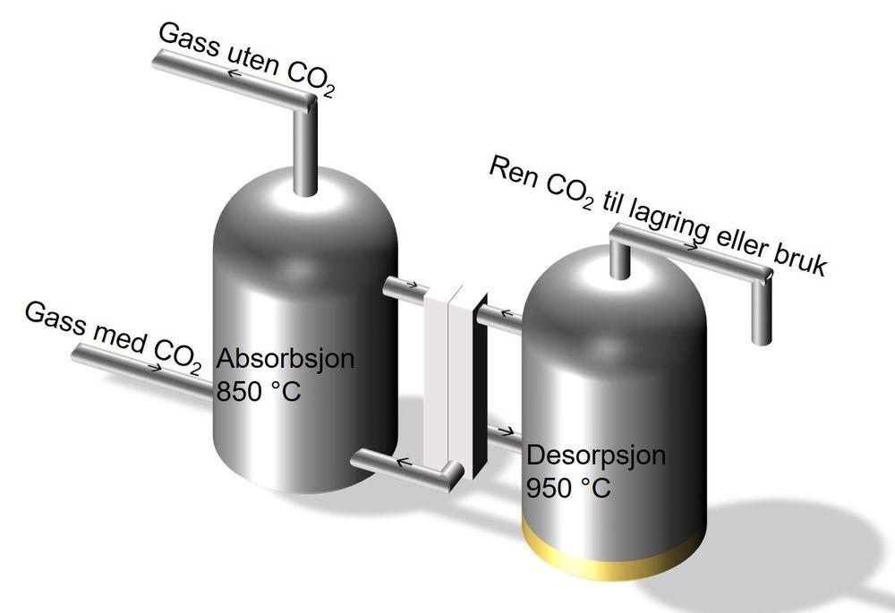 Røykgassrensing: Kalsiumlooping er ikke veldig ulik andre meoder som brukes til å hente ut CO2 fra avgasser.