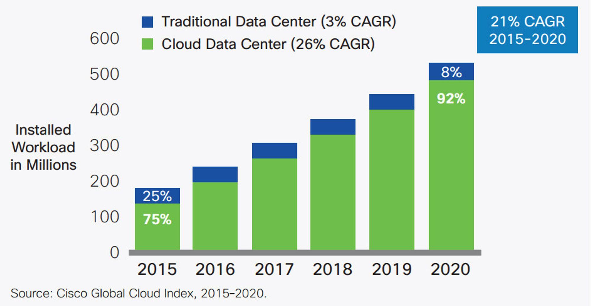 Cisco mener at enda mer av arbeidsoppgavene til servere vil bli utført fra nettskyorienterte datasentre.