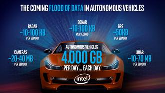 Selvkjørende biler vil generere enorme mengder data hver dag.