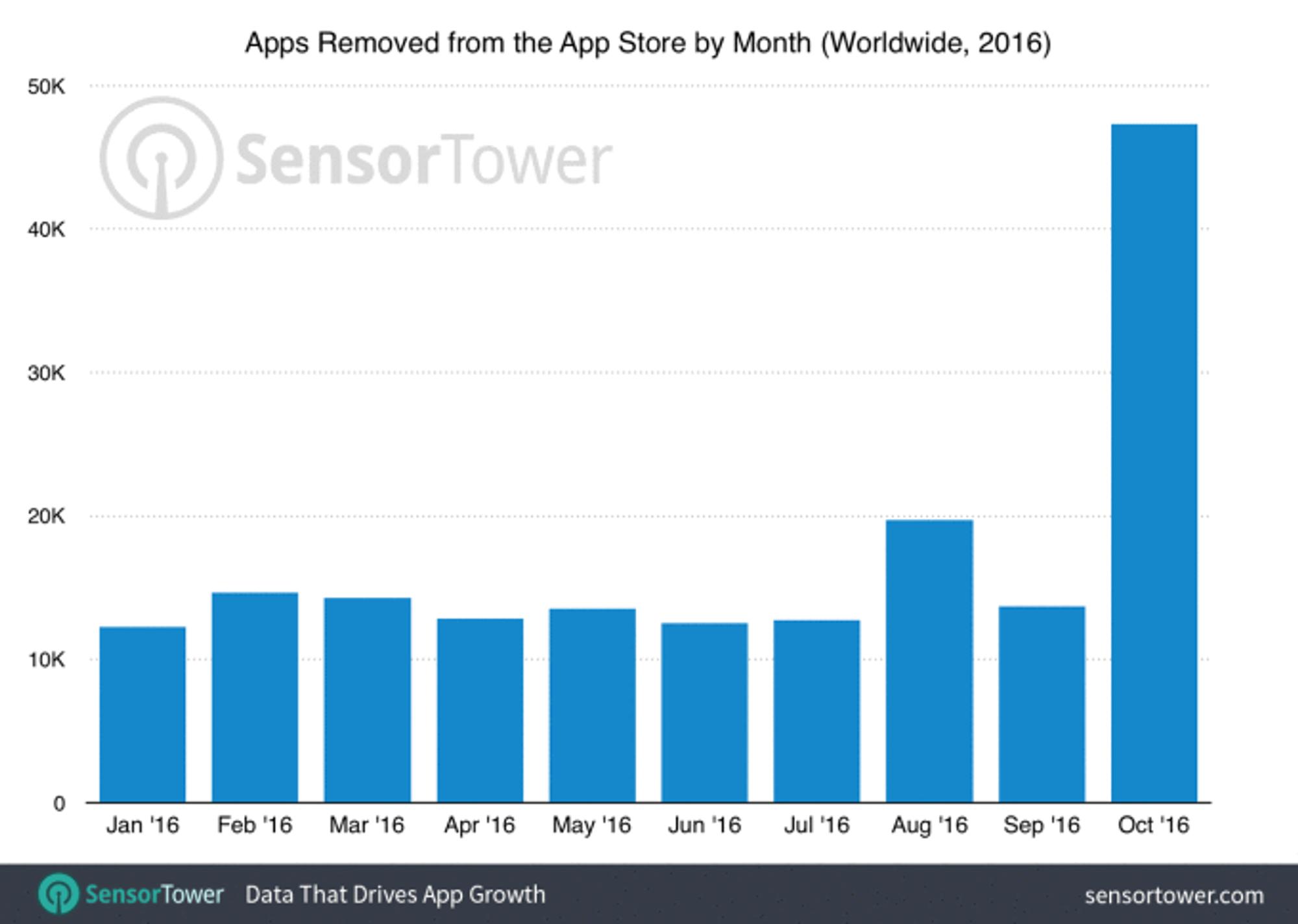 Apple har gjort et solid innhugg i antall apps i App Store. Bare i oktober har den prosentvise økningen på antall utkastede apper økt med 238 prosent, ifølge Techcrunch.
