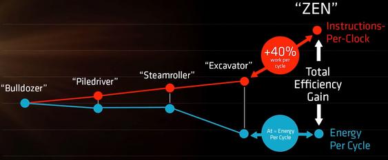 Zen skal by på 40 prosent høyere ytelse per klokkesyklus enn dagens raskeste Excavator-prosessorkjerner. I tillegg skal det totale energiforbruket være kraftig redusert, ifølge AMD.