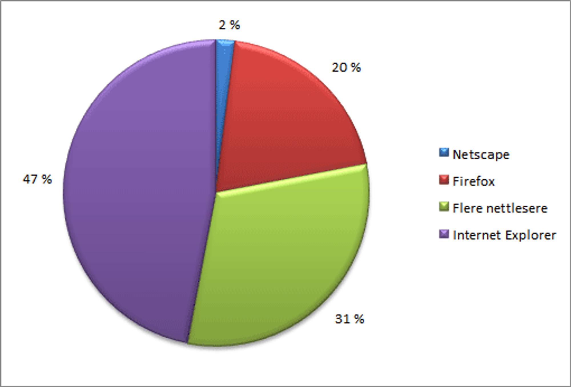 Data fra Symantec.