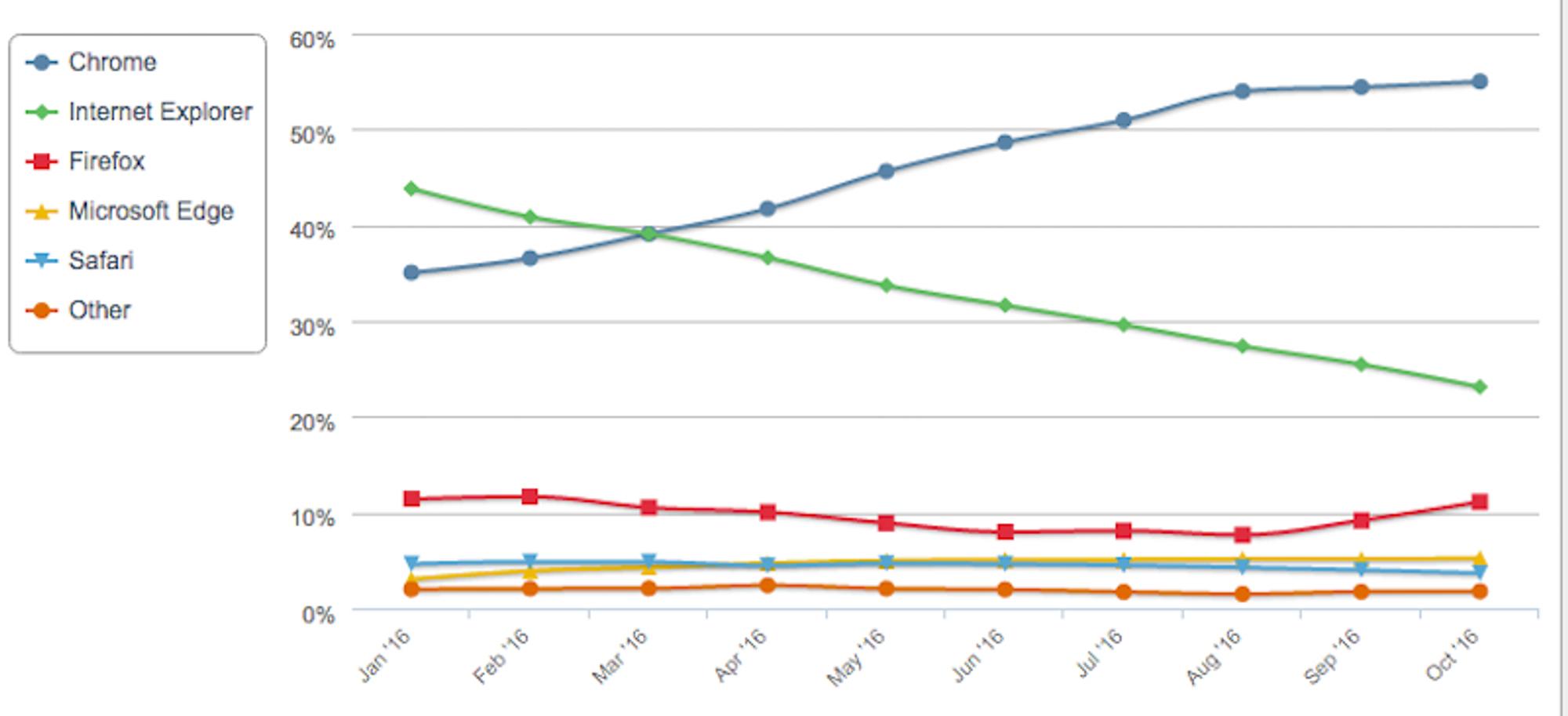 Googles nettleser Chrome har for lengst blitt den største nettleseren i markedet.