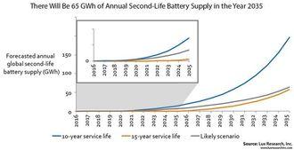 Lux Research anslår 65 gigawattimer tilgjengelig kapasitet fra brukte elbilbatterier i 2035.