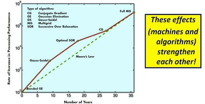 Effekten av matematikk: Noen ganger har effekten av matematikk ligget foran Moores lov, men over årene har de til sammen supplert hverandre og gitt den enorme ytelsesøkningen i datakraft vi er blitt vant med.