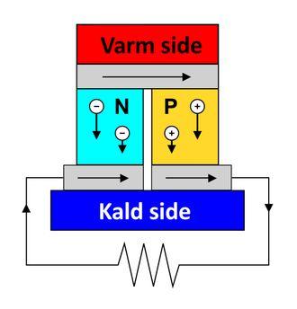 Termoelektrisk element: En termoelektrisk krets, bygget av p-dopede og n-dopede halvledermaterialer med ulik Seebeck-koeffisient, blir en termoelektrisk generator.