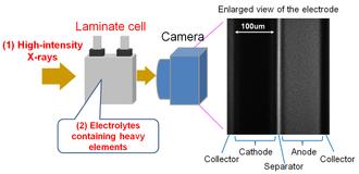 Skisse over den nye metoden som er utviklet for å avbilde prosessene i en litiumioncelle.