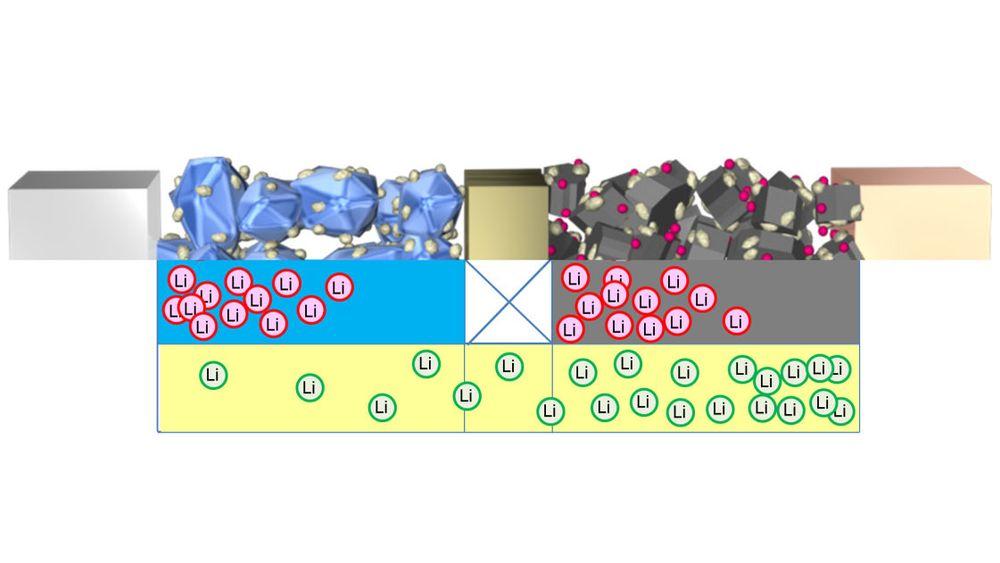 Toyota har utviklet en metode som lar dem avbilde litiumionenes vandring i elektrolytt.