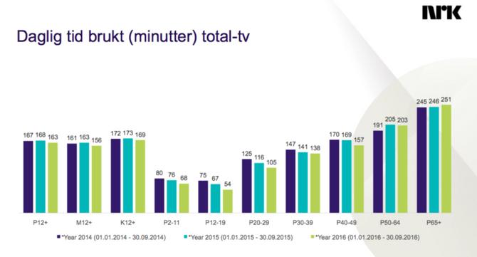 TV-utviklingen for de siste årene, i sum og per aldersgruppe. (Kilde/graf: NRK)
