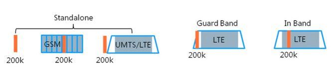 NB-IoT kan enten implementeres i egne frekvensbånd, ved siden av et eksisterende LTE-bånd med et sperrebånd imellom, eller innenfor operatørenes eksisterende frekvensbånd («In Band»).