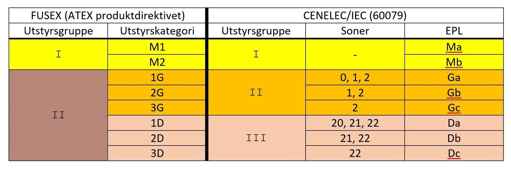 Produsentene merker sitt Ex-utstyr med symboler. Nedenfor kommer forklaring på de ulike symbolene i tabellen. ATEX og IEC har ulike inndelinger for Ex-utstyret. Mye er felles, mens det fins ulikheter.