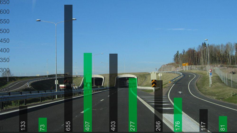 Til tross for at hovedbildet er rødt, finnes det også  en rekke veiprosjekter som har blitt rimeligere enn først antatt.