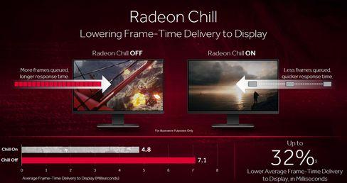 Radeon Chill kan gi deg lavere forsinkelse.