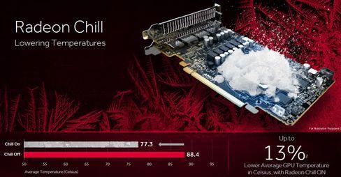 Radeon Chill kan gi deg lavere temperaturer.