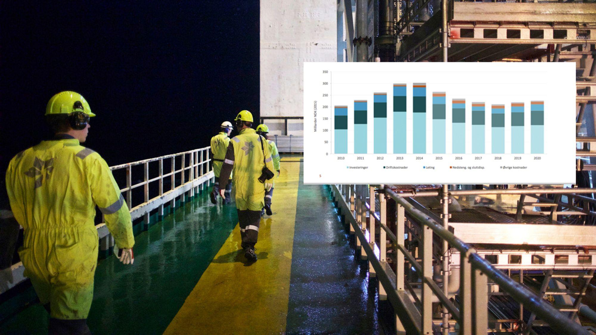 Kostnadene på norsk sokkel var på sitt høyeste i 2013 og 2014. Da oljeprisen gikk ned, gikk kostnadene ned.