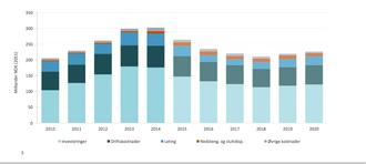 Dette er Oljedirektoratets oversikt over kostnadene i industrien, med klare topper i 2013 og 2014.