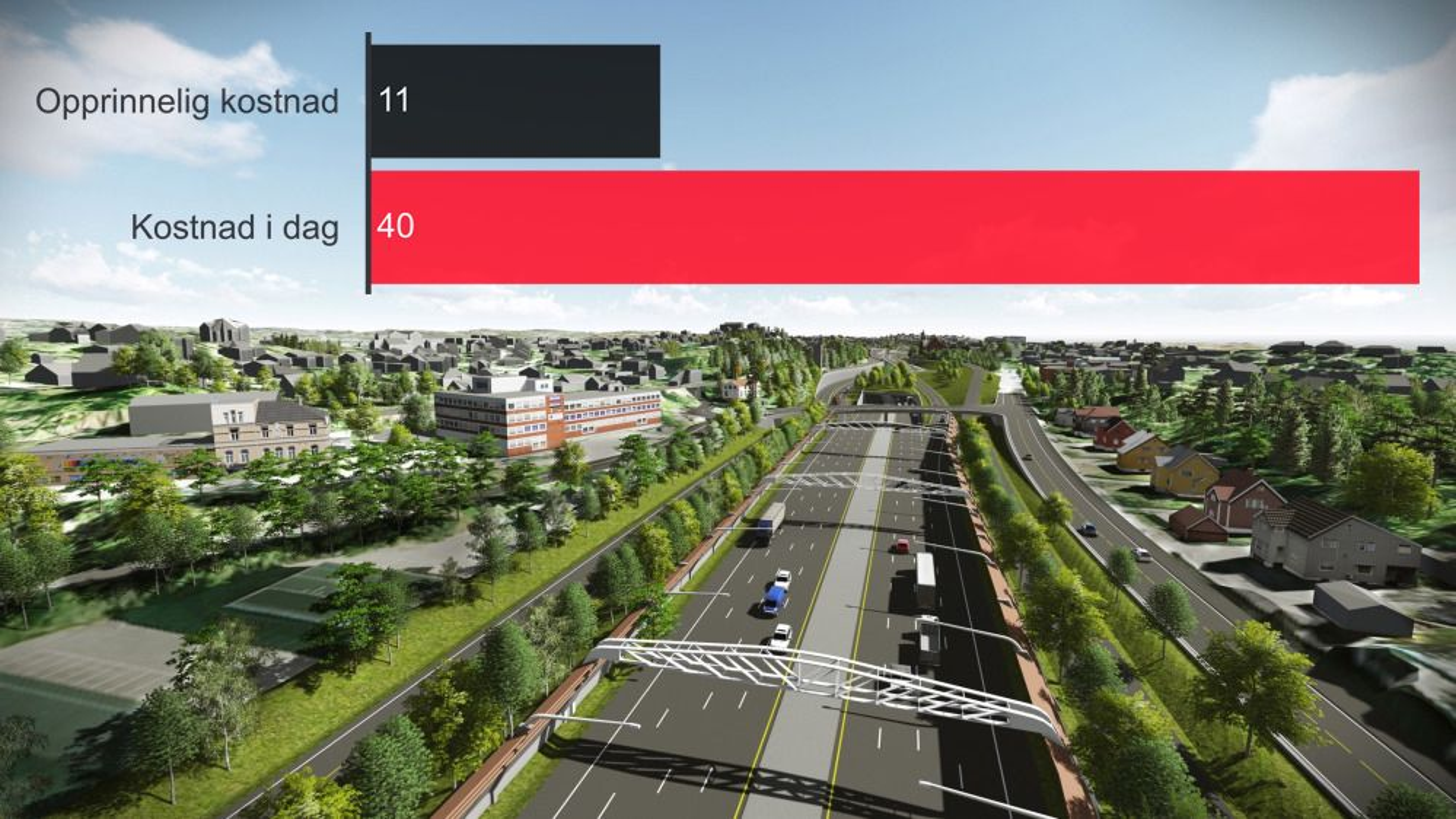 Da de første planene for nye E18 mellom Asker og Oslo ble lagt var prislappen på 11 milliarder, i dag er den på 40 milliarder, og prosjektet er fremdeles under planlegging.