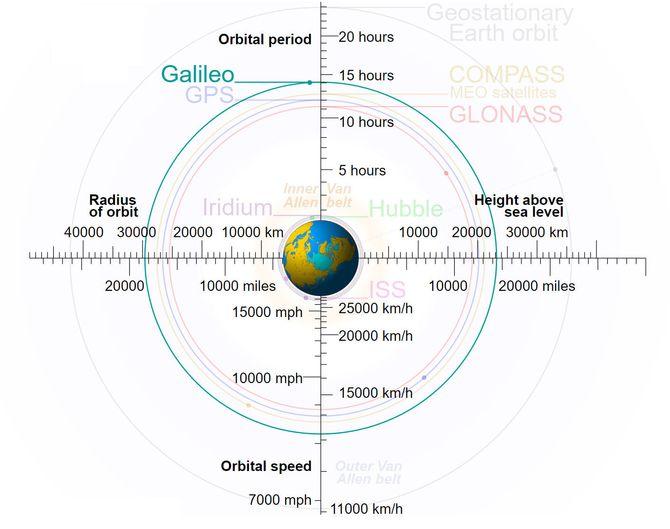 Diagram av Galileos plassering sammen med en rekke andre objekter.