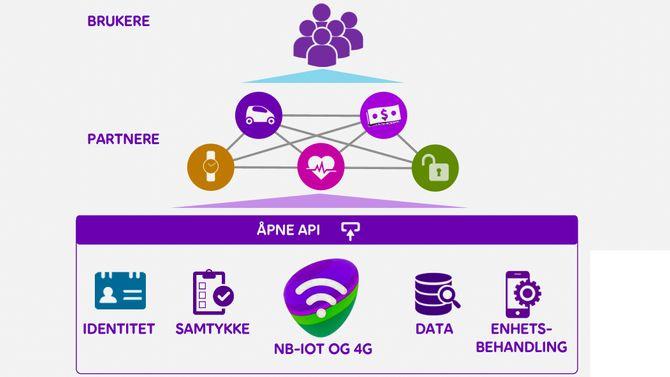 NB IoT: Telia Norge har på kort tid utviklet sin egen NB IoT plattform som vil bli bruket i alle Telias markeder.