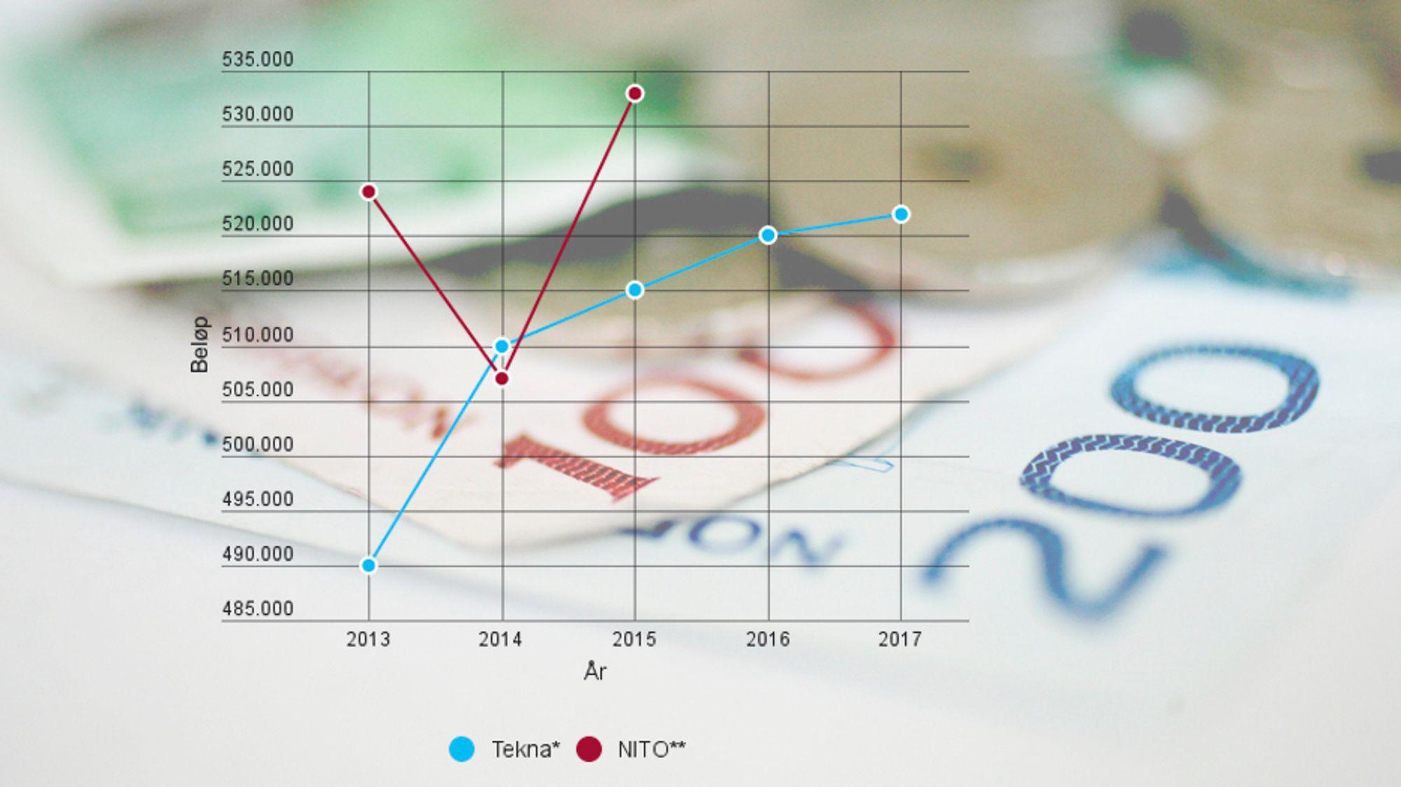 Sivilingeniørorganisasjonen Tekna setter spørsmålstegn ved NITOs tall.