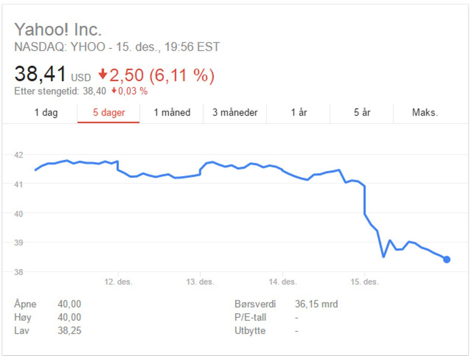 Kursen på Yahoo-aksjene falt bratt i går.