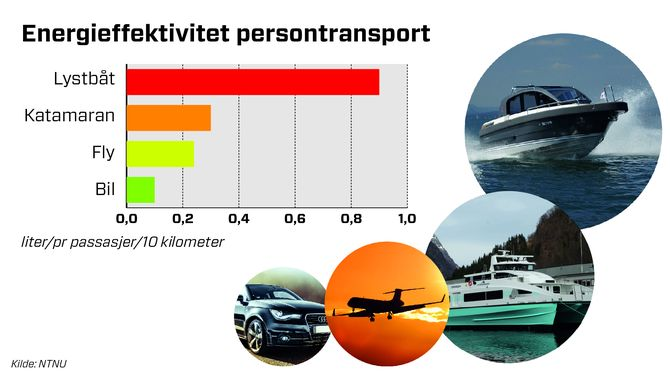 Persontransport på sjø er ikke så energieffektivt med deplasementsskrog. Batteri, hybride løsninger og hydrogen i brenselcelle kan bidra til lavere miljøpåvirkning.