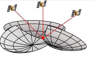 Ved å kjenne avstanden til satellittene, kan et snittpunkt på overflaten regnes ut.