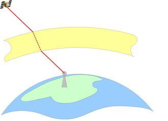 Når signalet går gjennom ionosfæren (illustrert som gult område) kan det forsinkes.