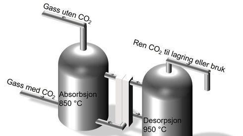 Har det norske selskapet funnet teknologien som effektivt kan hente CO2 fra avgasser?