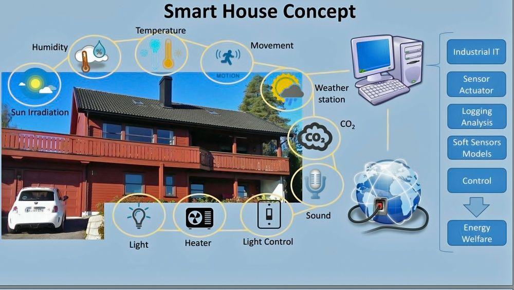 Illustrasjonen viser hvilke parametere som inngår for å få et eldre bygg til å fungere som et smarthus med god temperaturregulering.