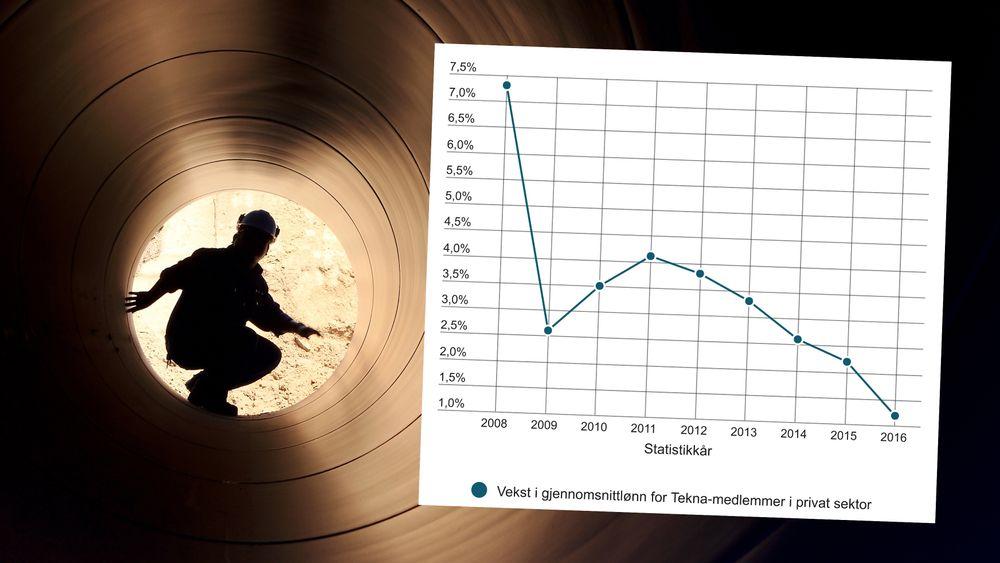 Utviklingen i årlig lønnsvekst for Tekna-medlemmer i privat sektor.