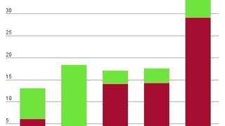 Dobler antall millioner til FoU-prosjekter i nettselskapene