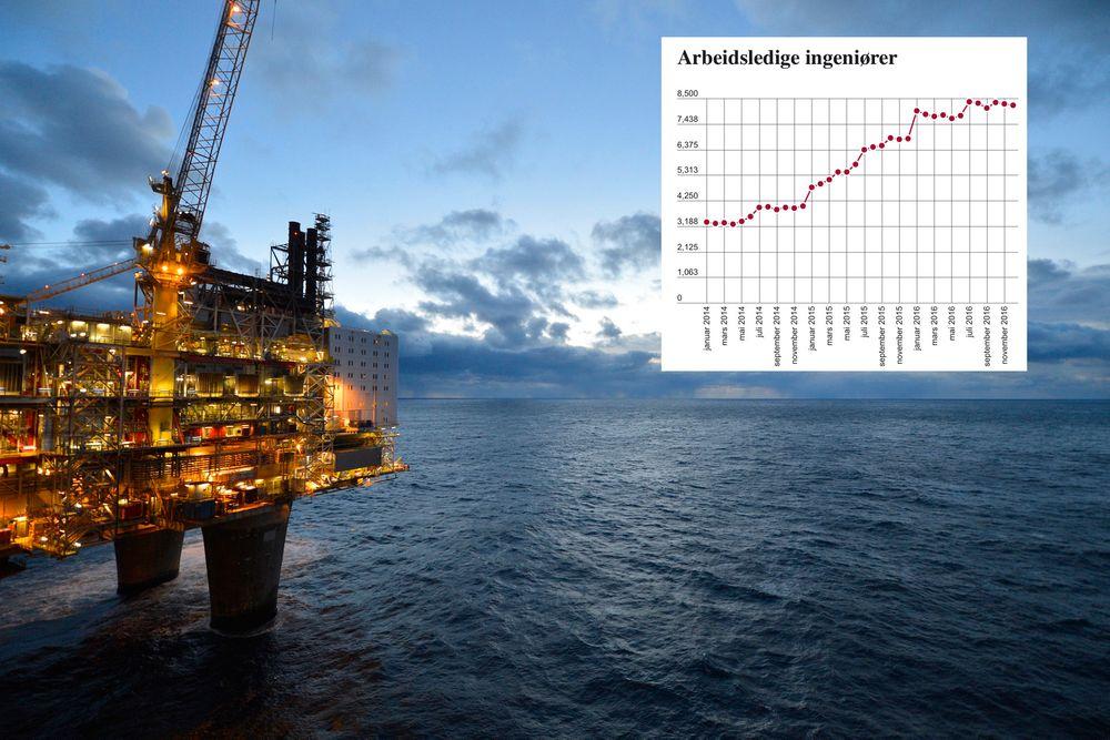 Oljenedturen gir fortsatt stort utslag for arbeidsledigheten blant ingeniører. Ingeniørene topper listen over hvilke yrkesgrupper som har hatt størst økning i arbeidsledigheten siden desember 2015.